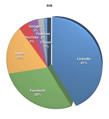 Social Media B2B 2015