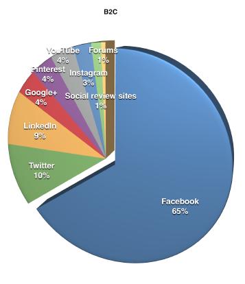 Social Media B2C 2015