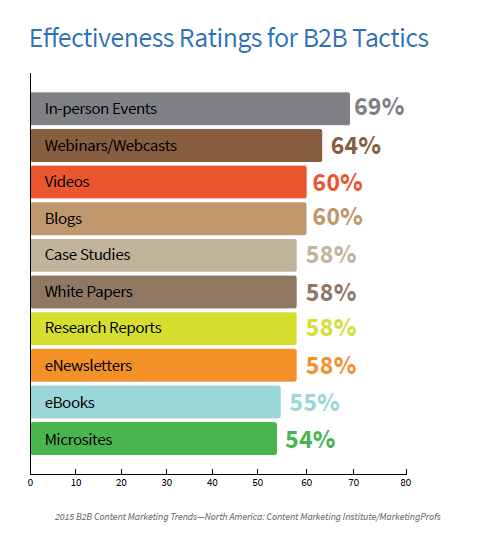 B2B Effectiveness of Tactics