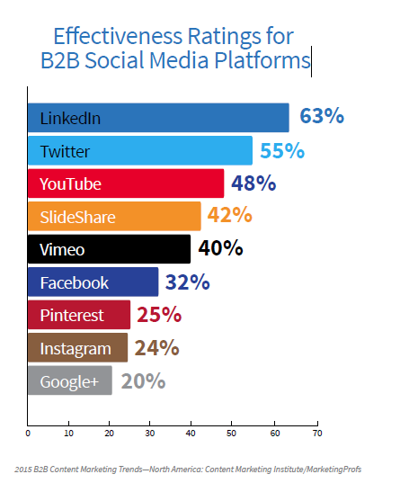 B2B Effectivenss of Platforms