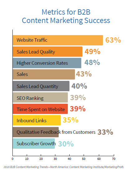B2B Metrics Content Marketing