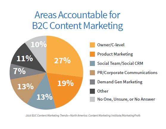 B2C Accountable Areas