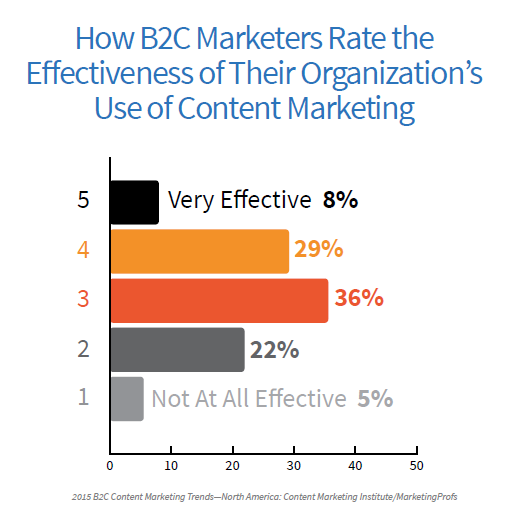 B2C Effectiveness