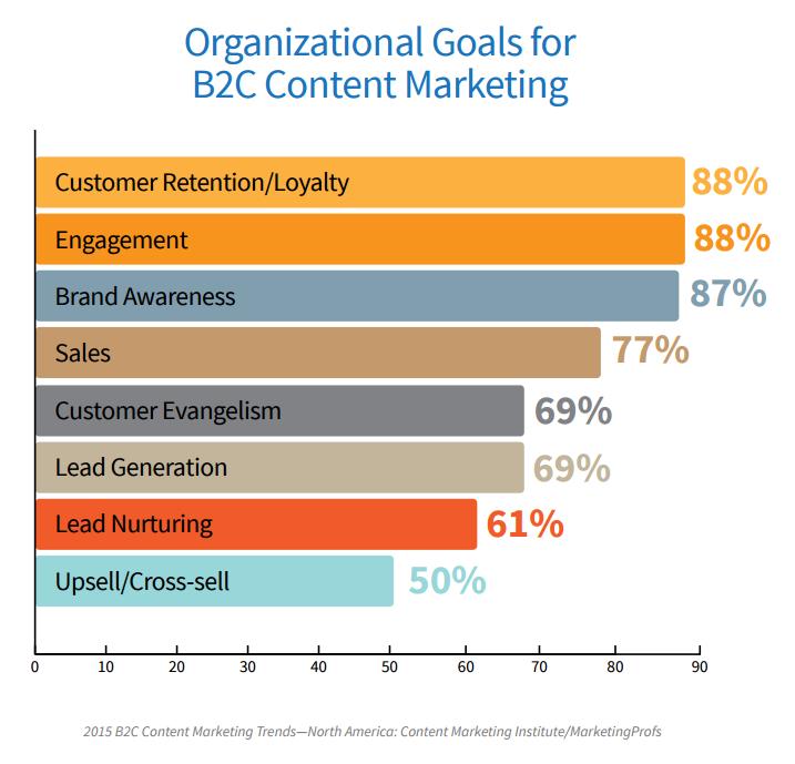 B2C Organizational Goals