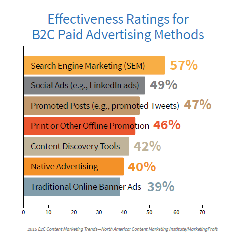 B2C Paid Advertising Effectiveness