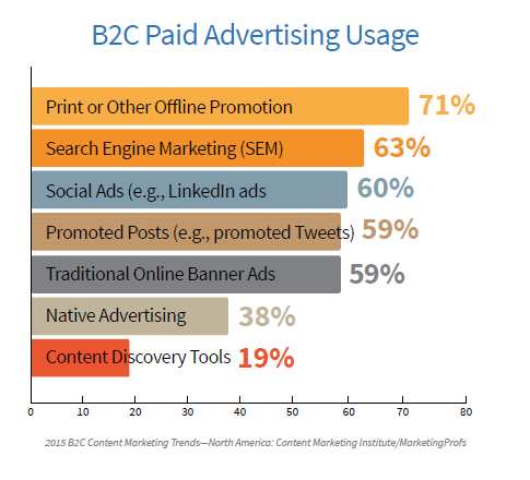 B2C Paid Advertising