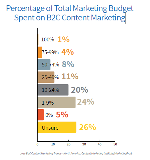 B2C Percentage of Advertising