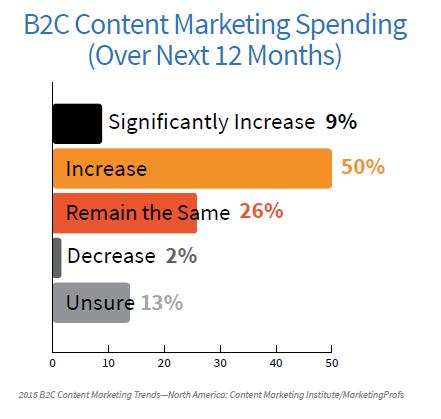 B2C Spending Next 12 Months
