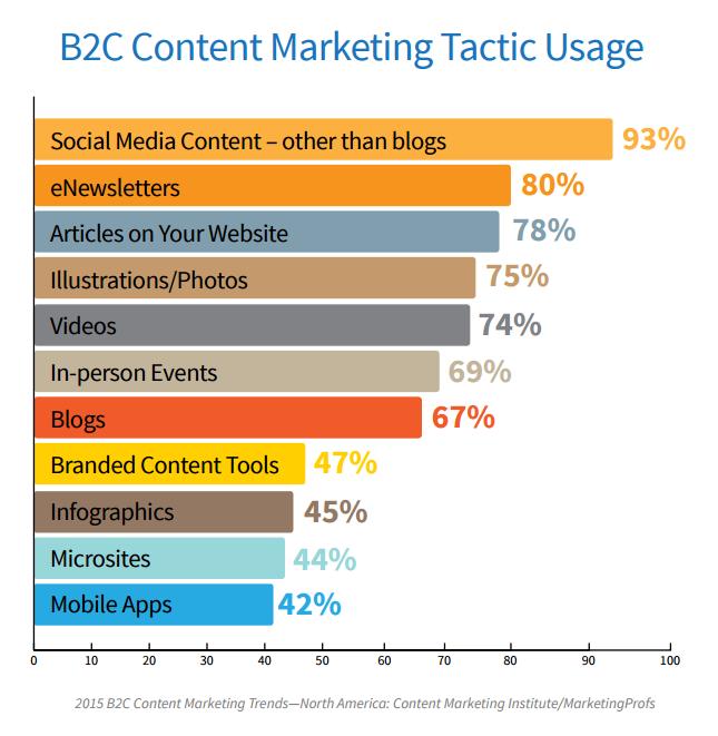 B2C content tactics