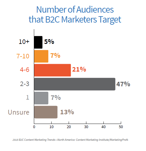 B2C # of Audiences
