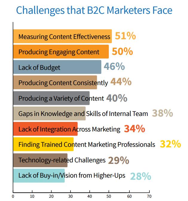 Challenges B2C face