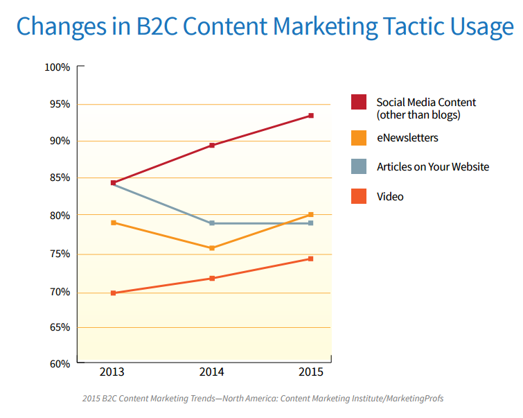 Changes in B2C content tactics