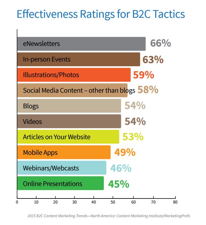 Effective use of B2C tactics