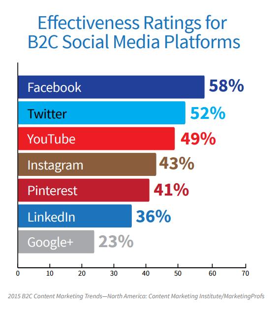 Effectiveness of B2C social platforms