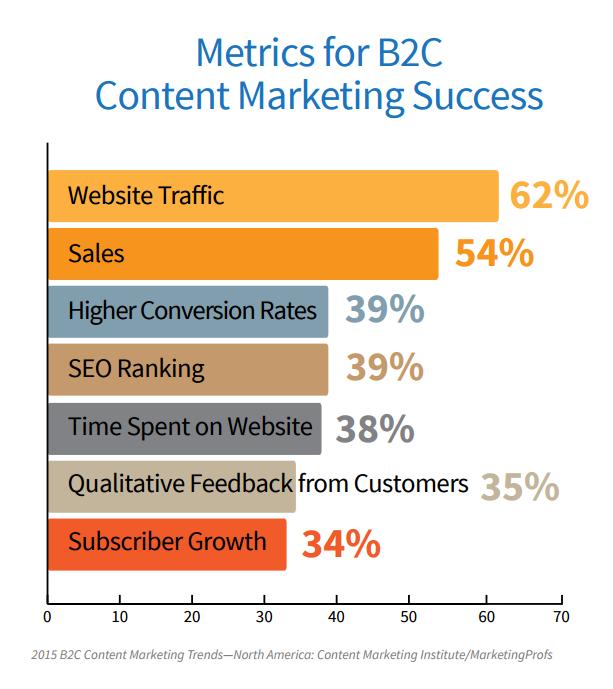 Metrics for B2C Content