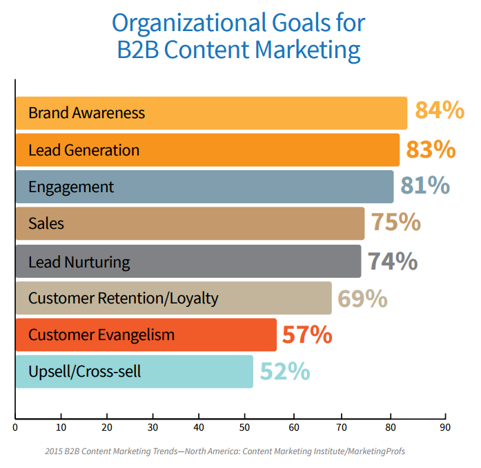 Organizational Goals for B2B Companies
