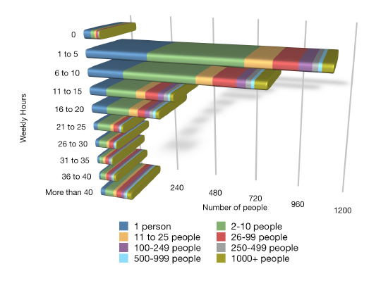 Social Media Time Commitment by Company Size