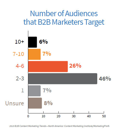B2B Average number of audiences