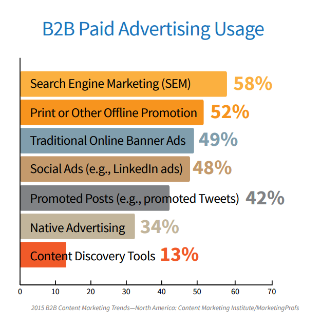 B2B Paid Ads Content