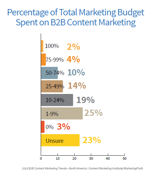 B2B Percent of Marketing