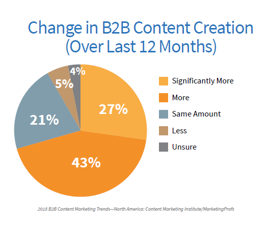 B2B change in content creation