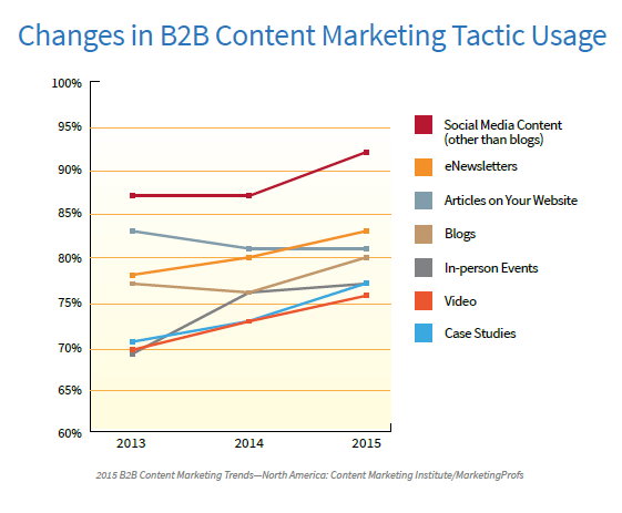B2B changes in content tactics