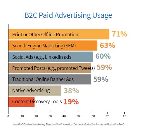 B2C Advertising Usage