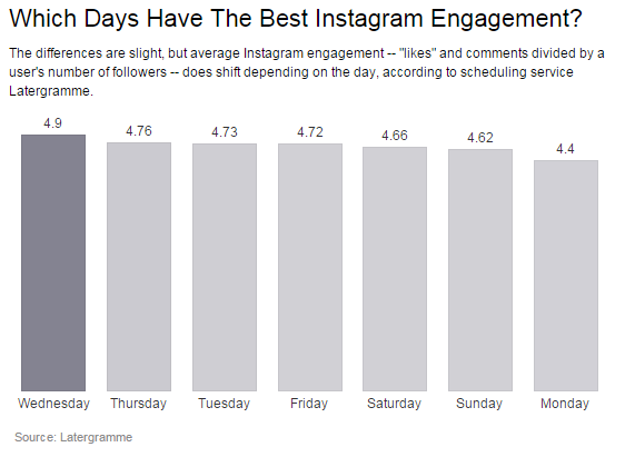 Best days to post on Instagram