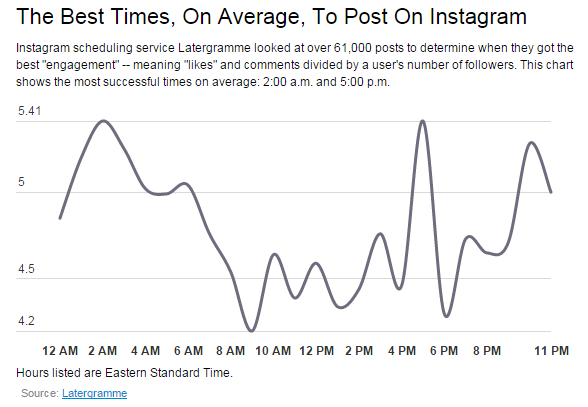 Best times to publish on Instagram
