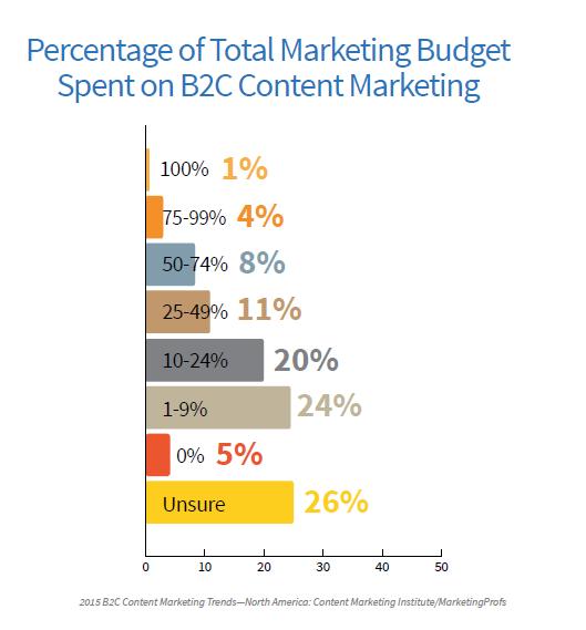 Marketing Budget B2C Marketer