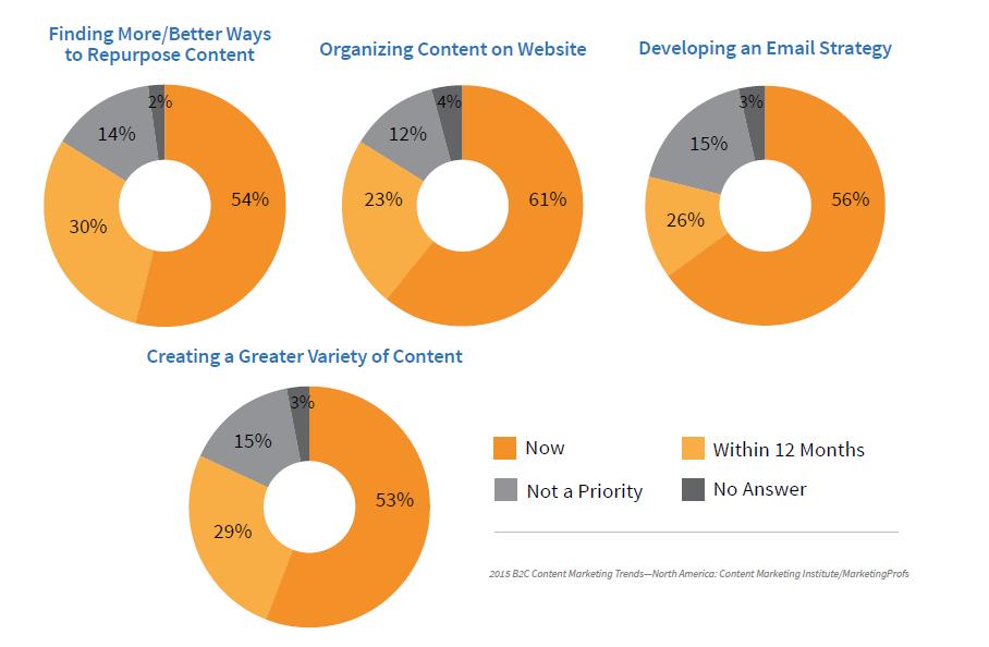 Marketing Content Challenges B2C