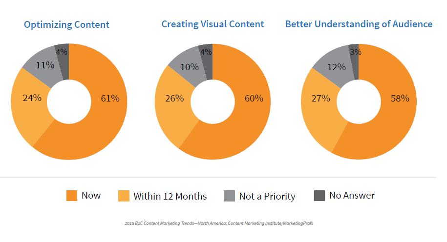 Marketing Content Initiatives B2C