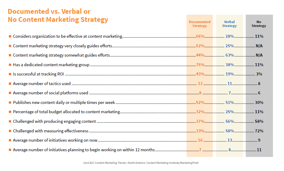 Marketing Documented Strategy B2C