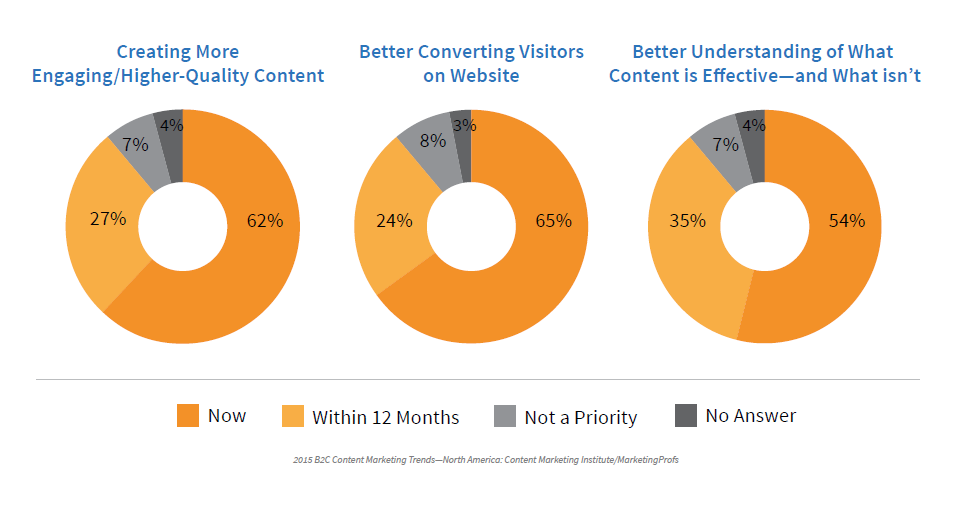 Marketing Initiatives B2C