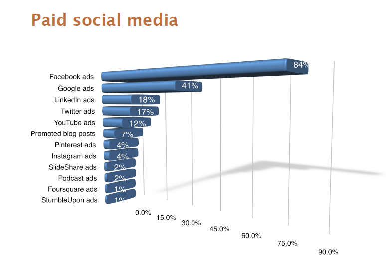 Social Media Paid Ads