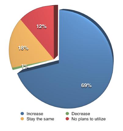Visual Content Blogging future for marketers