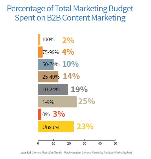 B2B Budget