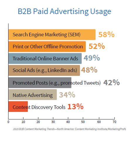 B2B Paid Ad Usage