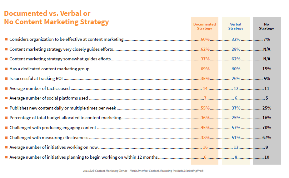 B2B documented strategy
