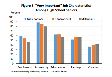 MIllennial Job Characteristics