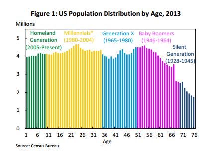 Millenial Population