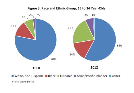 Milleninial Race Population