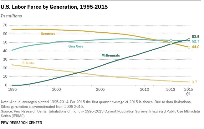 Millennials US Labor Force
