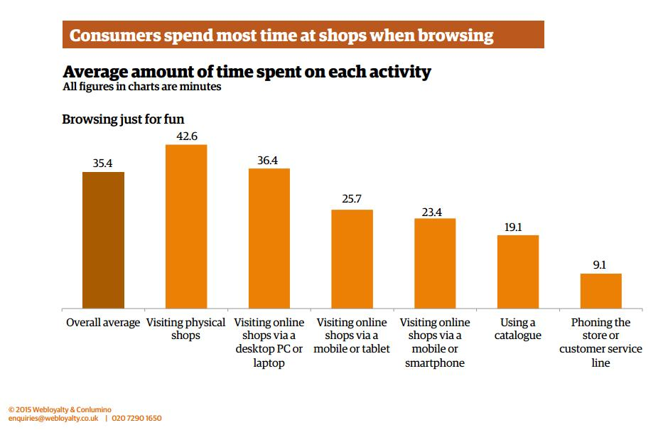 Average Shopping Time on Each Activity