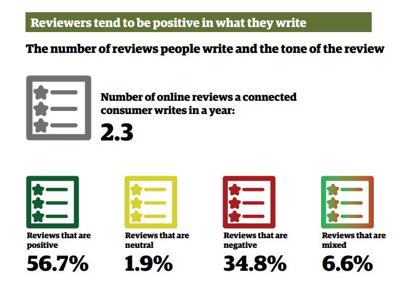 Online Review Statstics