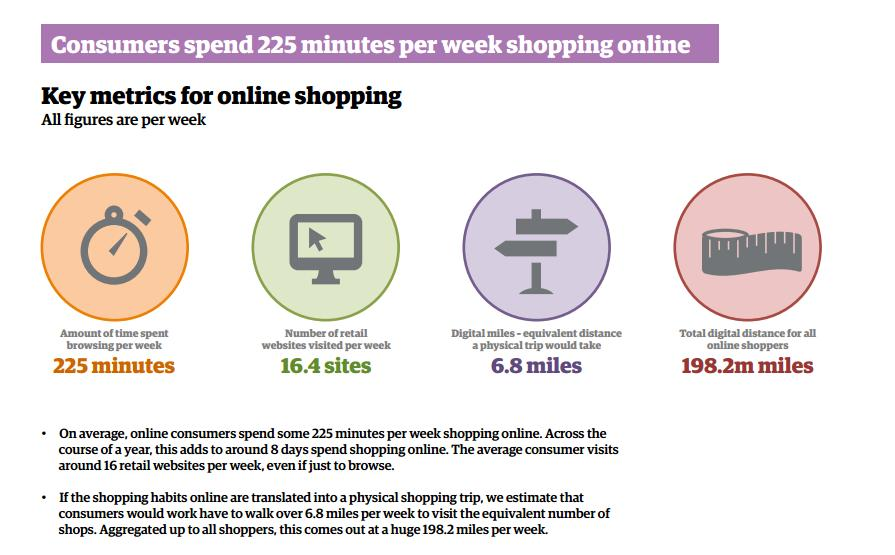 Shopping Online Average Time