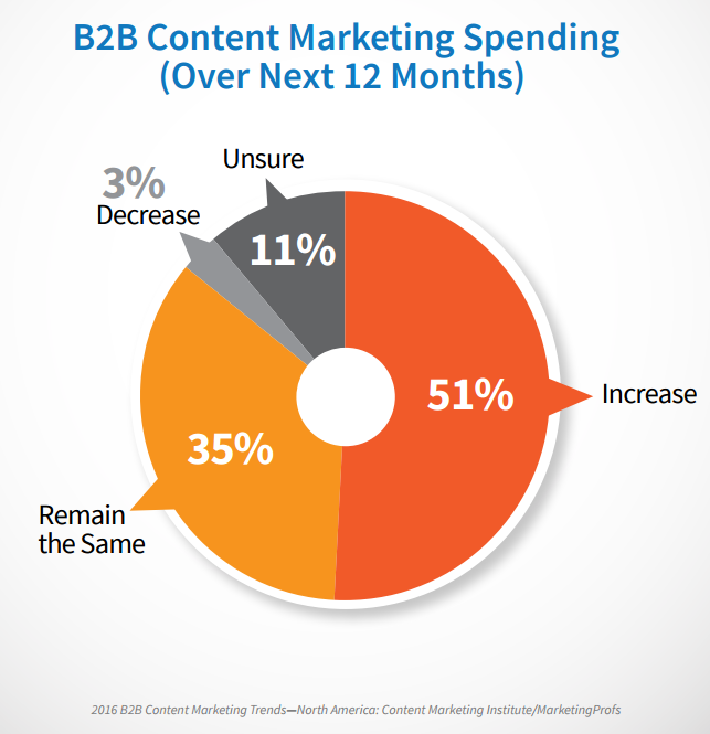 B2B Content Budget Next Year