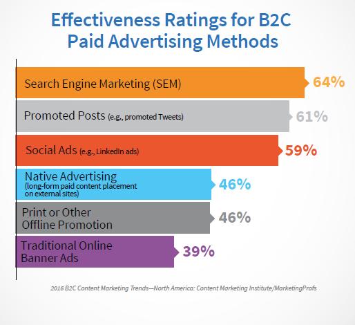 B2C Ads Effectiveness
