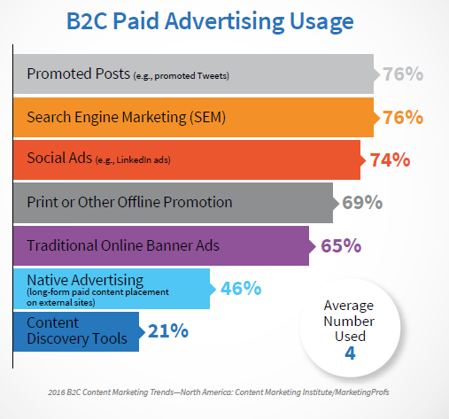 B2C Advertising Usage