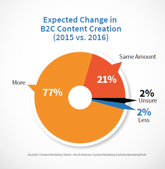 B2C Content Creation 2015vs2016